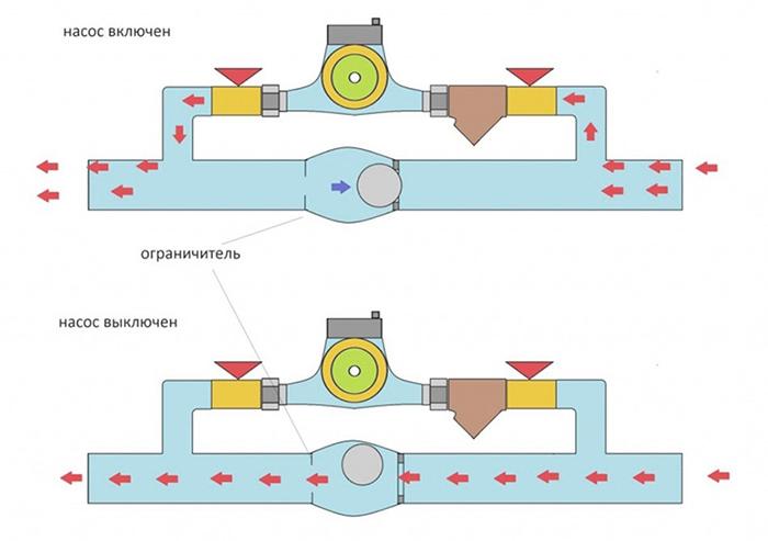 Схема байпаса с обратным клапаном