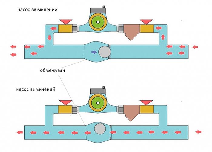 Схема байпаса з зворотнім клапаном