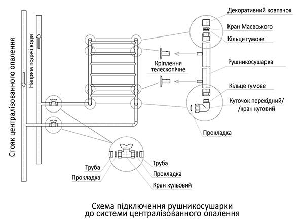 Схема підключення рушникосушарки до ЦО