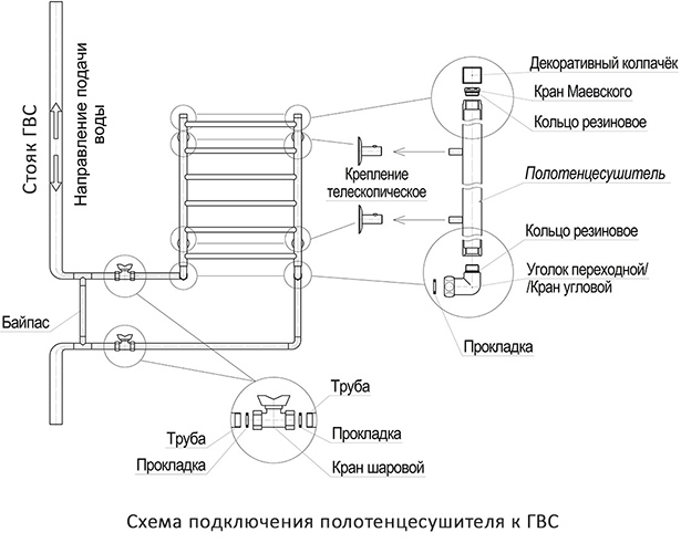 Схема подключения полотенцесушителя к ГВС