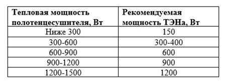 Таблица подбора мощности ТЭНа