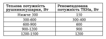 Таблиця підбору потужності ТЕНа