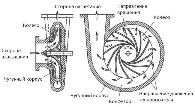 Циркуляционный насос - схема
