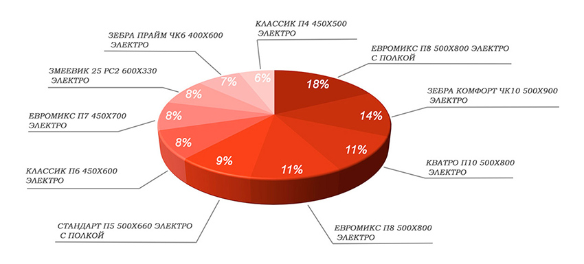 Статистика полотенцесушители по моделям электро