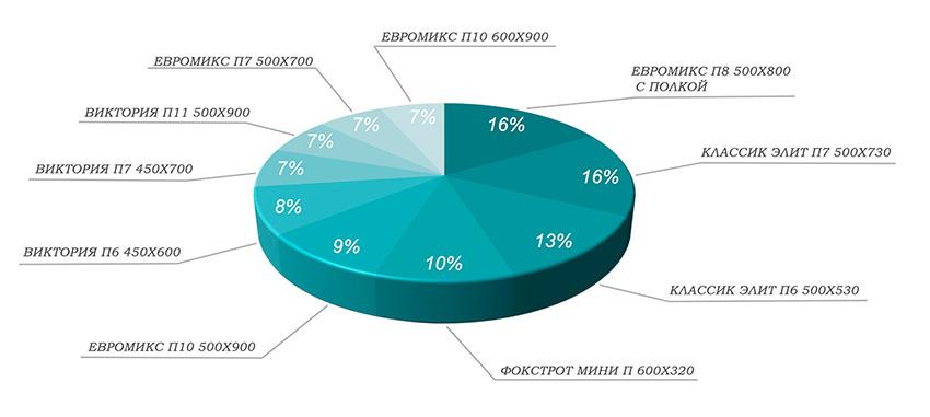 Статистика полотенцесушители по моделям вода