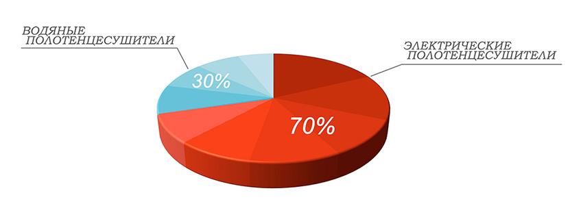 Статистика полотенцесушители вода/электро