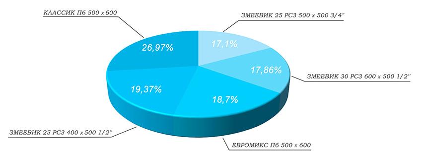 Статистика ТОП-5 - водяные сушители
