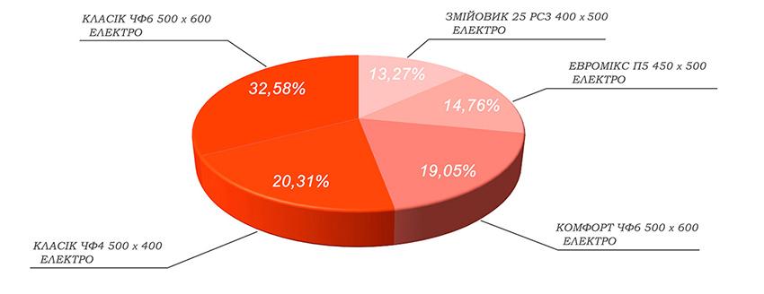 Статистика ТОП-5 - електросушарки